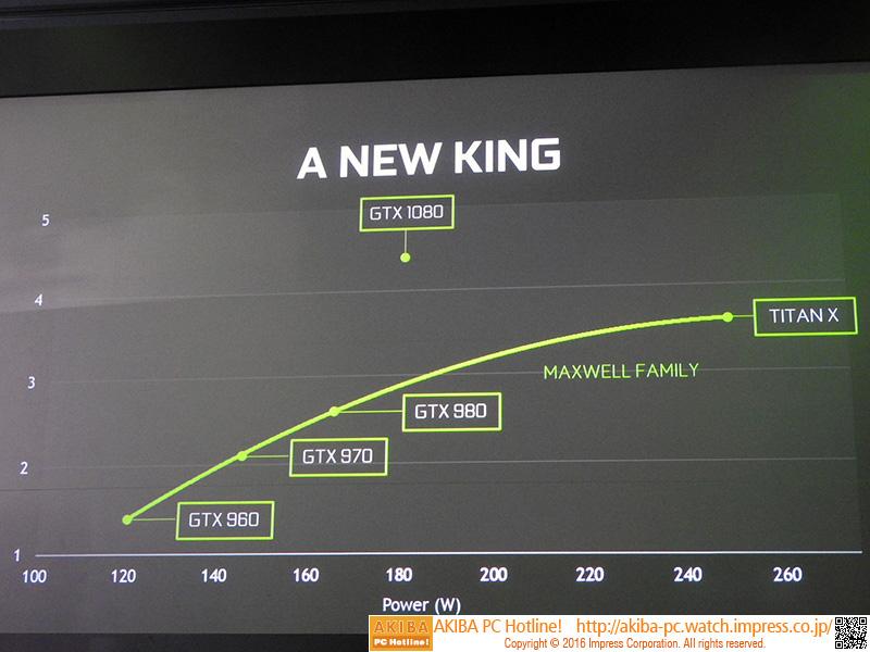 一般ゲームでは、GTX 1080はGTX 980の約1.5倍程度の性能を発揮する