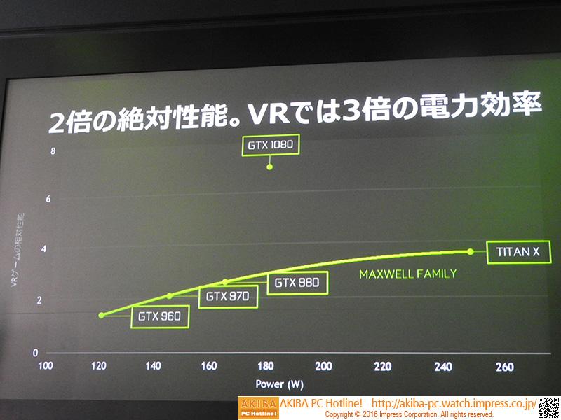 VRでは、GTX 1080はGTX 980の2倍の絶対性能と3倍の電力効率を発揮する