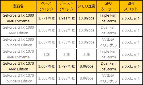 ZOTAC製GeForce GTX 10シリーズ製品一覧