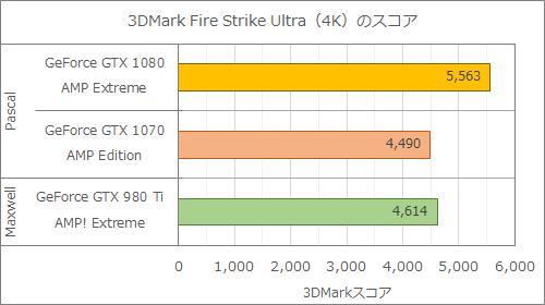 GeForce GTX 980 Tiを搭載するZOTAC GeForce GTX 980 Ti AMP! Extreme。