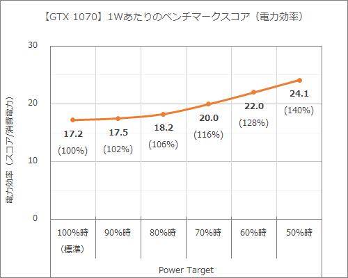 GeForce GTX 1070 AMP Editionの1Wあたりのベンチマークスコア。