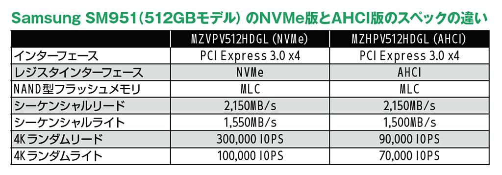 NVMeモデルは4Kランダムアクセス(とくにリード)が格段に高速だ。ただ、これはあくまでも最大値