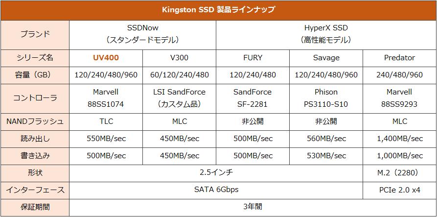 Kingstonのコンシューマ向けSSD製品ラインナップ。SSDNow UV400はコストパフォーマンス重視モデルという位置づけにある。