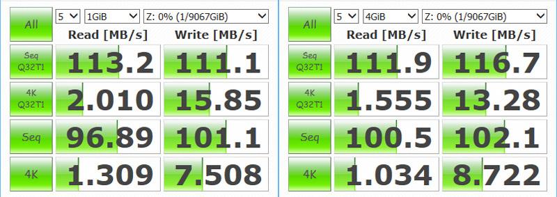 TS-231+ 同期処理中の読み書き性能、左が検証データサイズ1GiB、右が4GiB