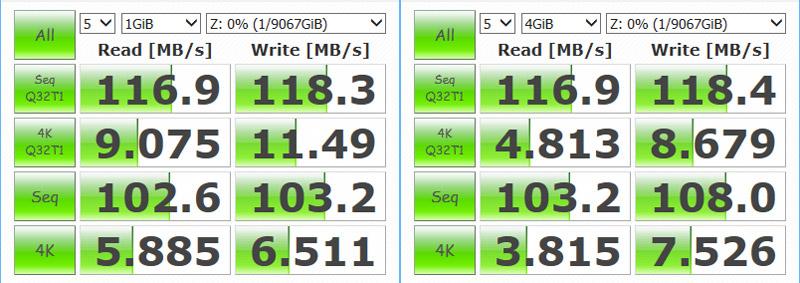 TS-231+ 同期完了後の読み書き性能、左が検証データサイズ1GiB、右が4GiB