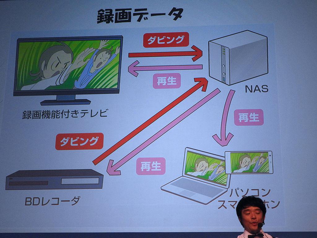 録画データもNASに保存しておけば、PCやスマートフォンからの再生が可能になる