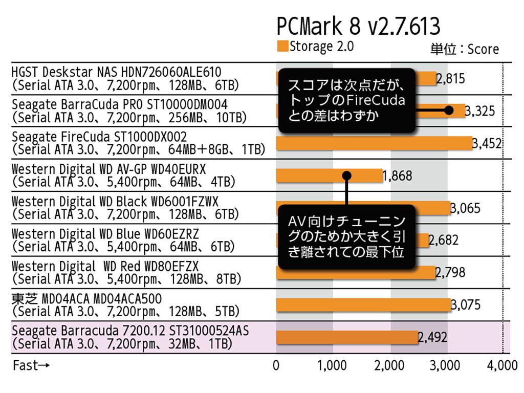 PCMark 8 v2.7.613
