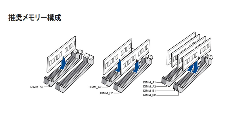 ASUSTeK Z170-PROのマニュアルの記載例。メモリ2本の場合はCPUから遠いスロットから1本おきに使うことが推奨されている