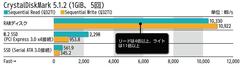 CrystalDiskMark 5.1.2(1GiB、5回)