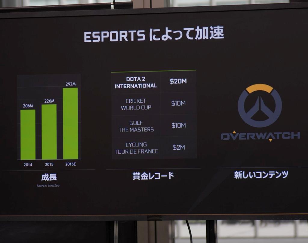 世界的なeスポーツの盛り上がりによって、ゲーミングPCの需要が拡大している