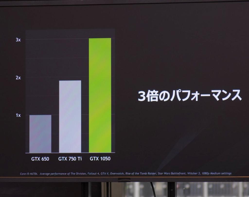 GeForce GTX 1050の性能は、2012年に発売したKepler世代のGeForce GTX 650の3倍に相当するとした