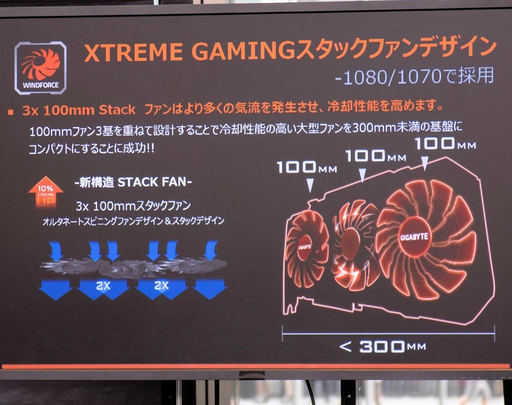GIGABYTE製ビデオカードのうち、GeForce GTX 1080および同1070が属するXTREME GAMINGで採用している冷却ファンに用いた新構造