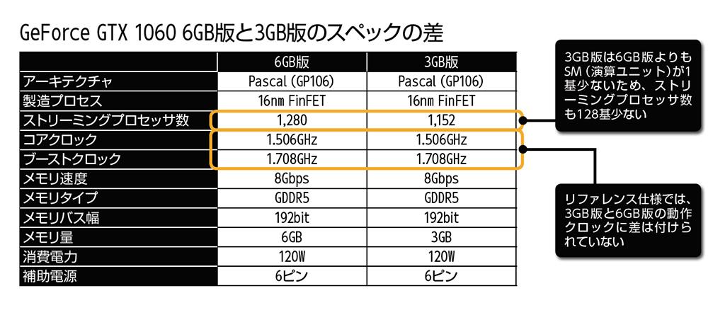 ここでは6GB版と3GB版のASUSTeKのGeForce GTX 1060搭載カードを2枚用意。どちらもブーストクロック1.785GHzのOC版だ。WQHDまでの解像度なら大きく性能は変わらず、価格差は1万円近い点をどう考えるかも選択のポイントだ