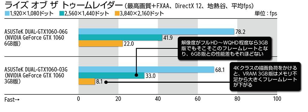 ライズ オブ ザ トゥームレイダー(最高画質+FXAA、DirectX 12、地熱谷、平均fps)