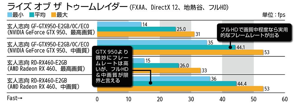 ライズ オブ ザ トゥームレイダー(FXAA、DirectX 12、地熱谷、フルHD)