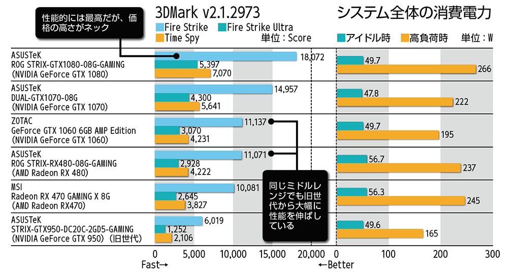 3DMark v2.1.2973のスコアとシステム全体の消費電力