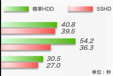 SSHDへ換装した際の効果の一例。シーンによっては大きくロード時間が短縮される例も。詳細は記事下部を参照のこと。