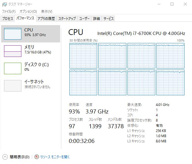 街中など、CPU負荷が高いシーンでは8スレッド全てに90%以上の負荷がかかる。ウォッチドッグス2はCPUの性能をかなり要求するゲームで、4コア/8スレッド/4GHz動作のCore i7-6700Kでも性能が足りなくなることもある。