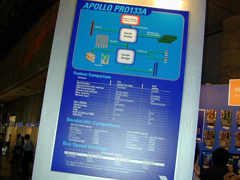 チップセットメーカー「VIA」のブースでは、FSB133MHzに対応したIntel CPU用や、AMD Athlon用のチップセットを紹介。また、IntelのRDRAMに対抗しPC133 SDRAMやVC(バーチャルチャネル)SDRAMの普及にも力を入れていました。