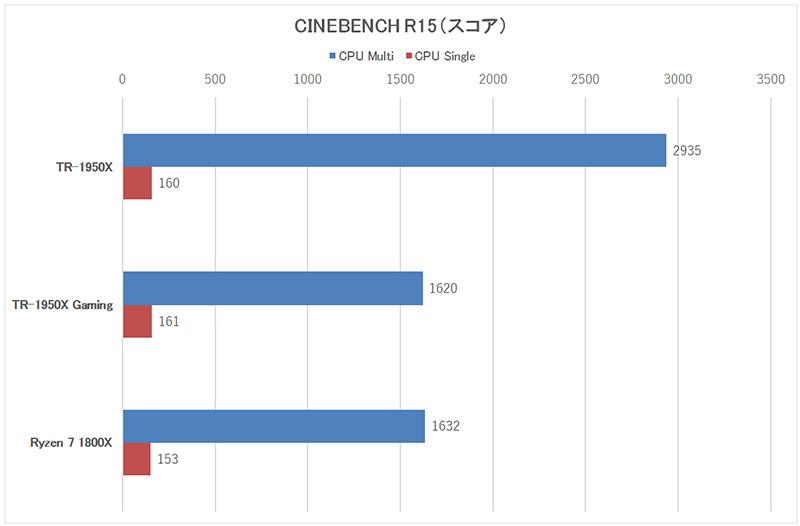 「CINEBENCH R15」のスコア