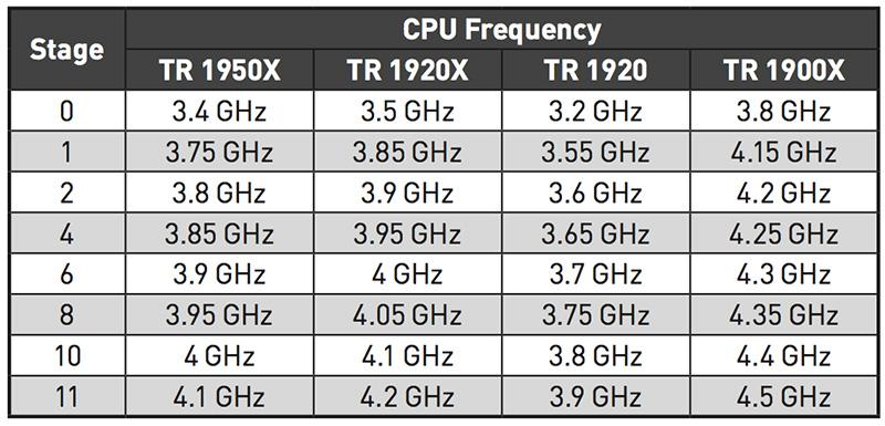 Game Boostのツマミのポジション(Stage)とOC設定の関係。TDPの関係か、コア数の少ないCPUほど強めにOCされることが分かる(マニュアルより抜粋)
