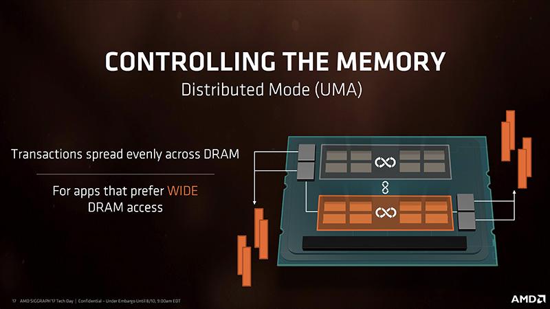 どのコアも自由にメモリへアクセスできるのがDistributedモード。レイテンシは犠牲になるが、広いメモリ空間を自在に利用できる