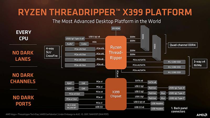 Ryzen Threadripper+X399チップセットのシステム図。ビデオカードは最大4基(最大でx16/x16/x8/x8接続)、M.2 NVMe SSDは最大3基をCPU側に直結できる。X399側はほとんどUSBやSerial ATAインターフェースのためにあるが、リドライバチップを介してUSB 3.1 Gen2とGen1を引き出している点に注目したい