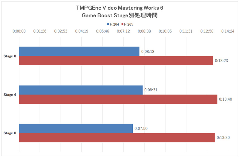 「TMPGEnc Video Mastering Works 6」の処理時間をGame BoostのStage別に計測
