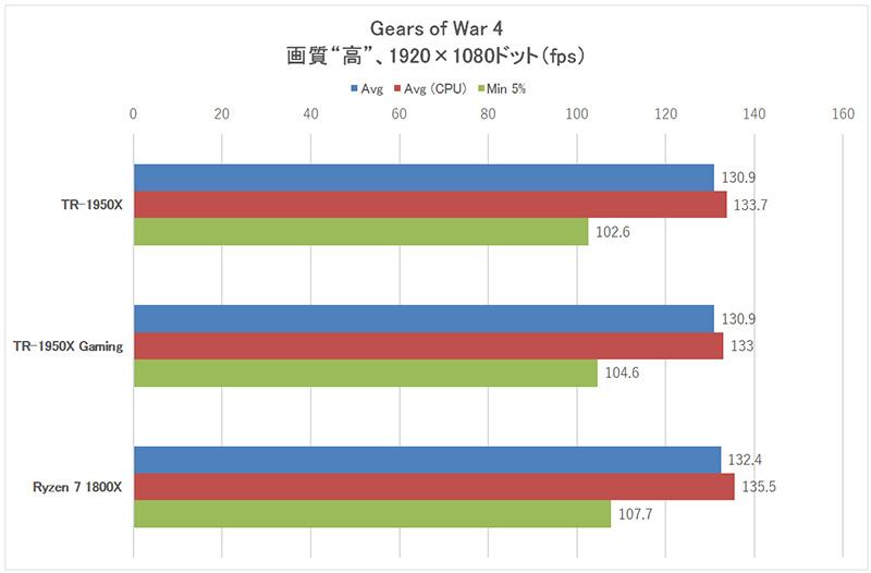 「Gears of War 4」1,920×1,080ドット時のフレームレート