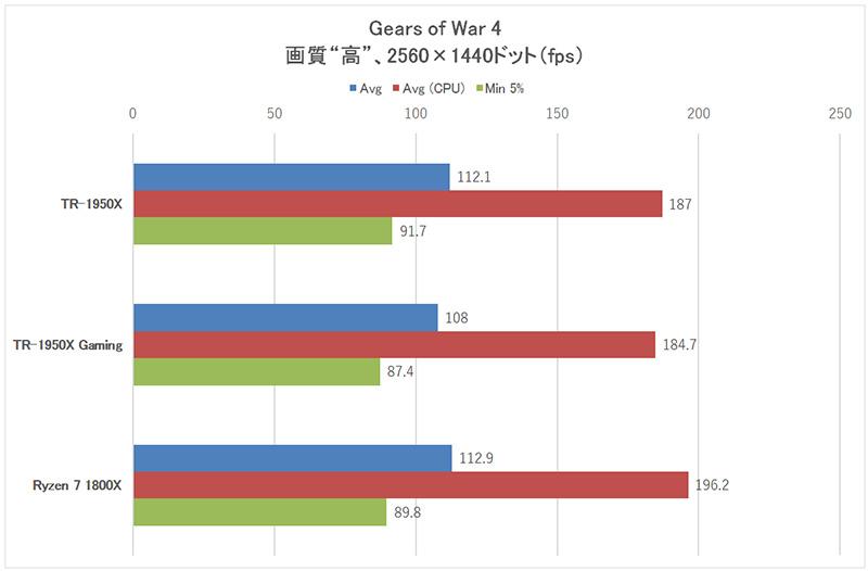 「Gears of War 4」2,560×1,440ドット時のフレームレート