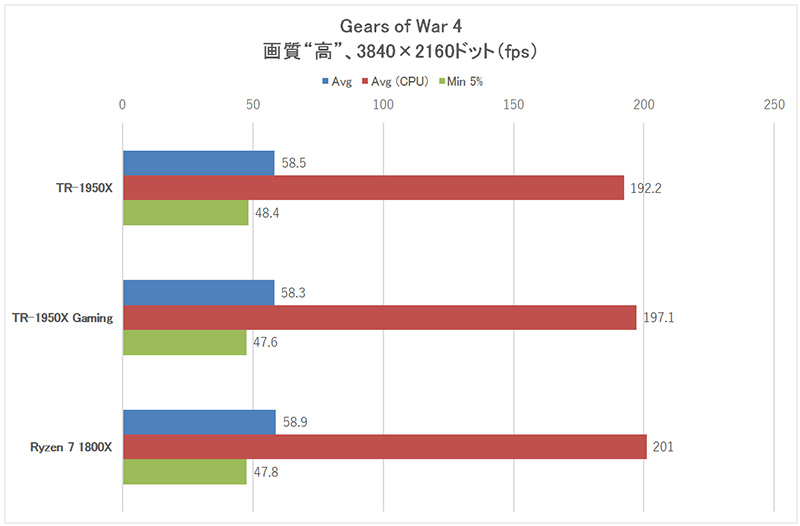 「Gears of War 4」3,840×2,160ドット時のフレームレート