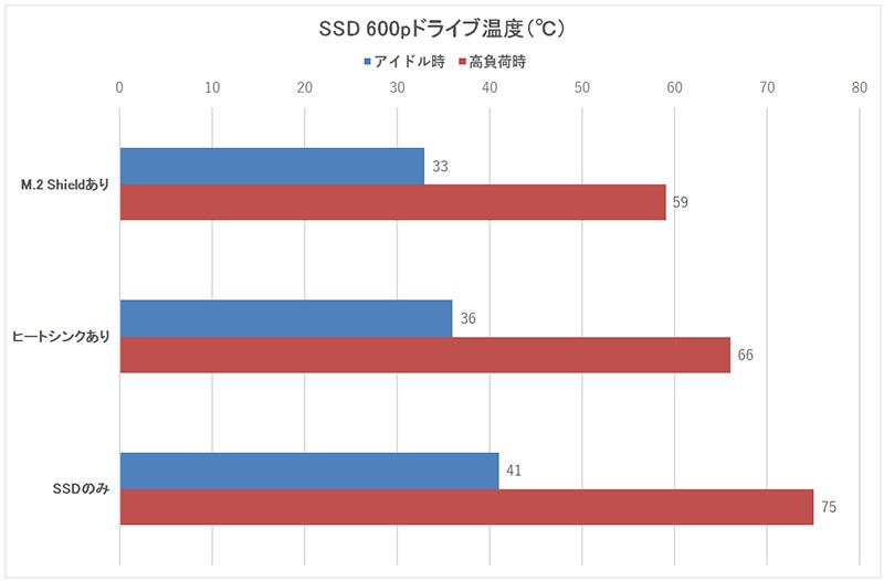 """M.2 NVMe SSDの温度。""""アイドル時""""はシステム起動10分後の値を示す"""