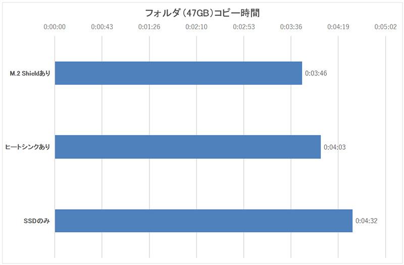 47GBのフォルダをM.2 NVMe SSD側にコピーする時間(ストップウォッチで計測)