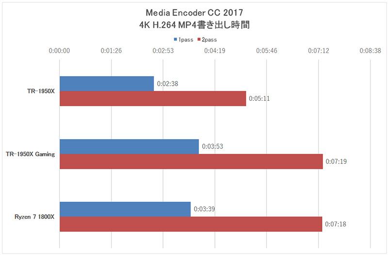 「Media Encoder CC 2017」による4K動画書き出し時間