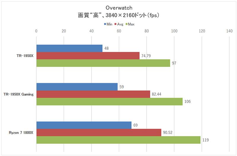 「OverWatch」3,840×2,160ドット時のフレームレート
