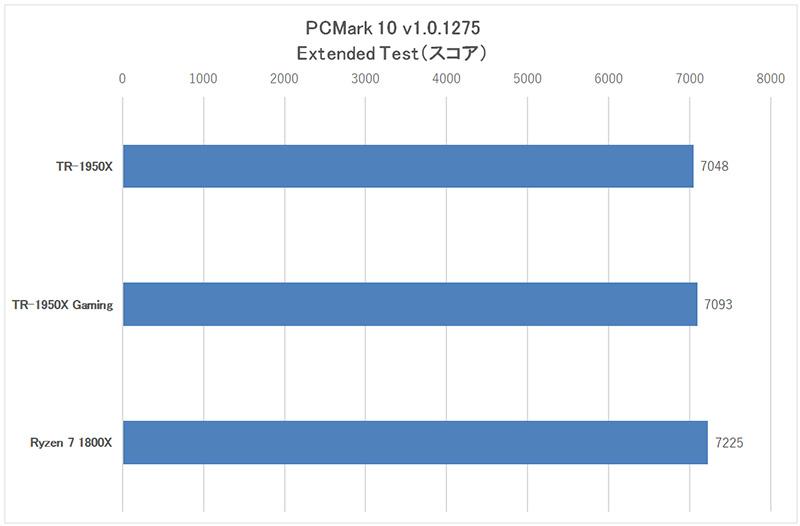 "「PCMark 10」""Extended""の総合スコア"