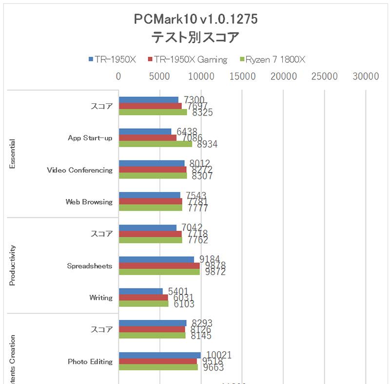 前掲の「PCMark 10」を実施した際のテスト別のスコア