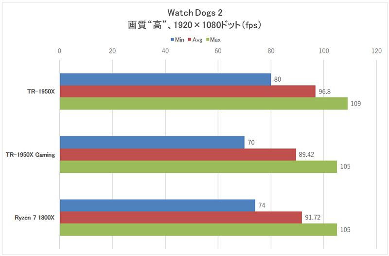 「Watch Dogs 2」1,920×1,080ドット時のフレームレート