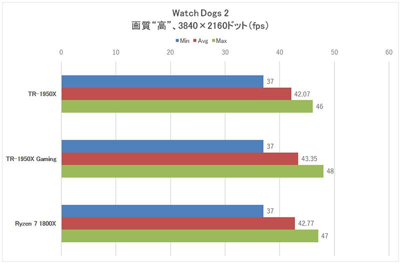 「Watch Dogs 2」3,840×2,160ドット時のフレームレート