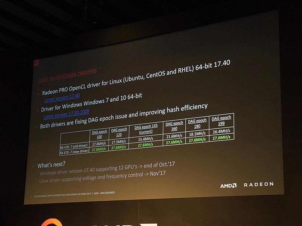 Radeonに関しては、仮想通貨のマイニング用途についても言及した