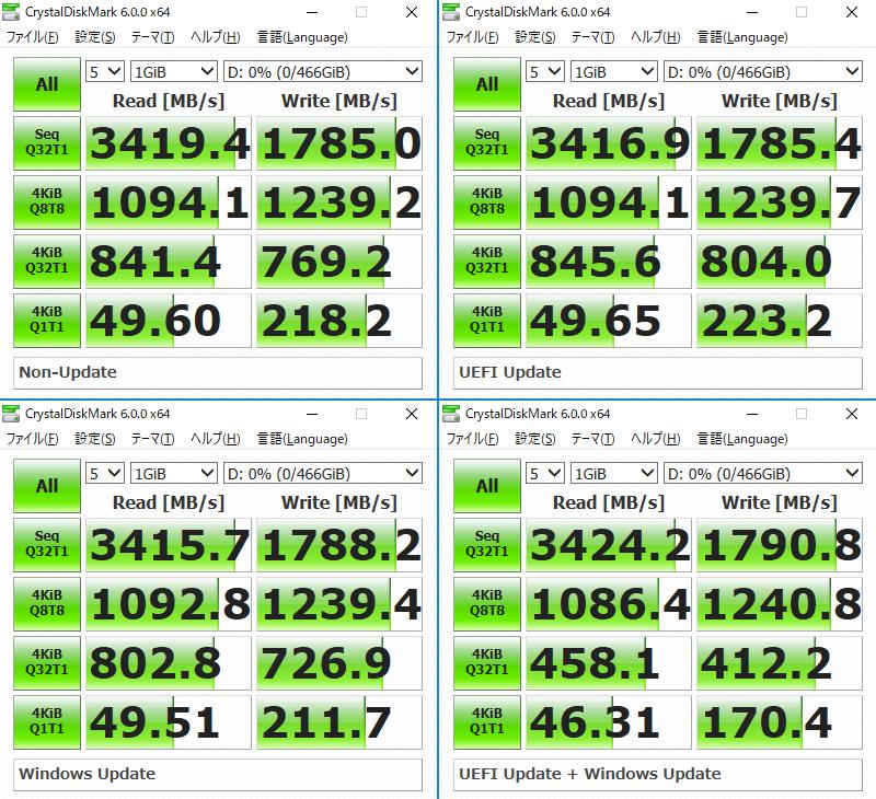Samsung MZ-V6E500Bのベンチマーク結果。左上:アップデートなし、右上:UEFI Update のみ、左下:Windows Updateのみ、右下:UEFI + Windows Update。