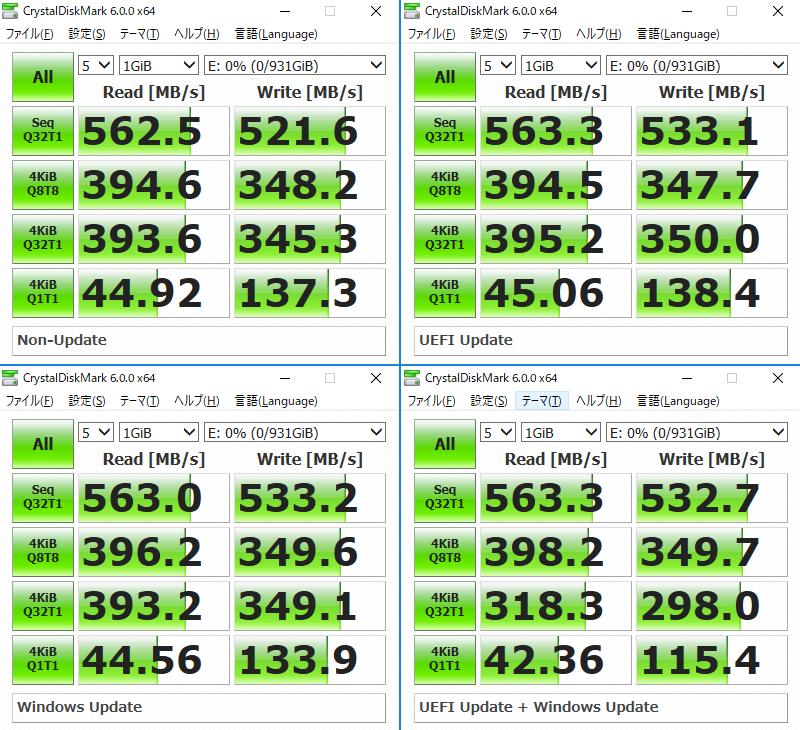SanDisk SDSSDH3-1T00-J25のベンチマーク結果。左上:アップデートなし、右上:UEFI Update のみ、左下:Windows Updateのみ、右下:UEFI + Windows Update。