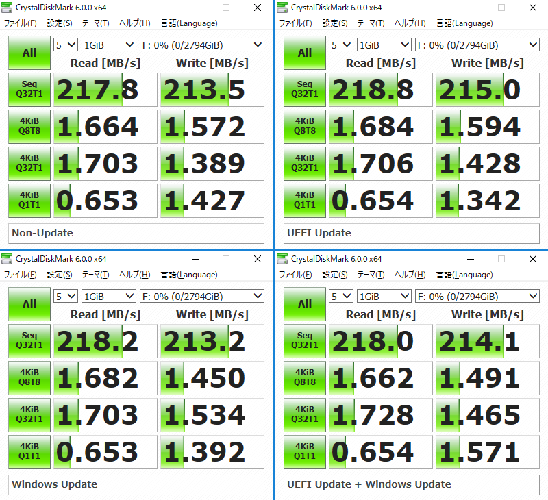 Seagate ST3000DM008のベンチマーク結果。左上:アップデートなし、右上:UEFI Update のみ、左下:Windows Updateのみ、右下:UEFI + Windows Update。