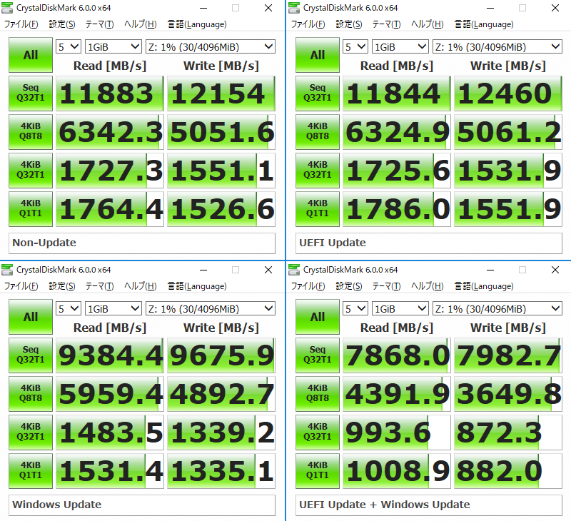 RAMディスクのベンチマーク結果。左上:アップデートなし、右上:UEFI Update のみ、左下:Windows Updateのみ、右下:UEFI + Windows Update。