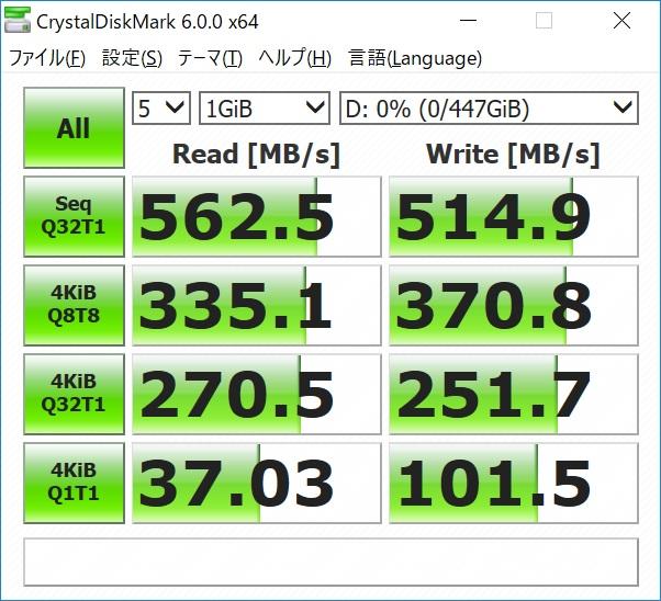 IRDM PROのCrystalDiskMark 6.0.0(テストデータ=ランダム)のスコア。