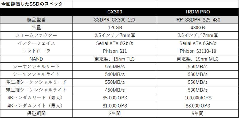 今回評価したSSDのスペック