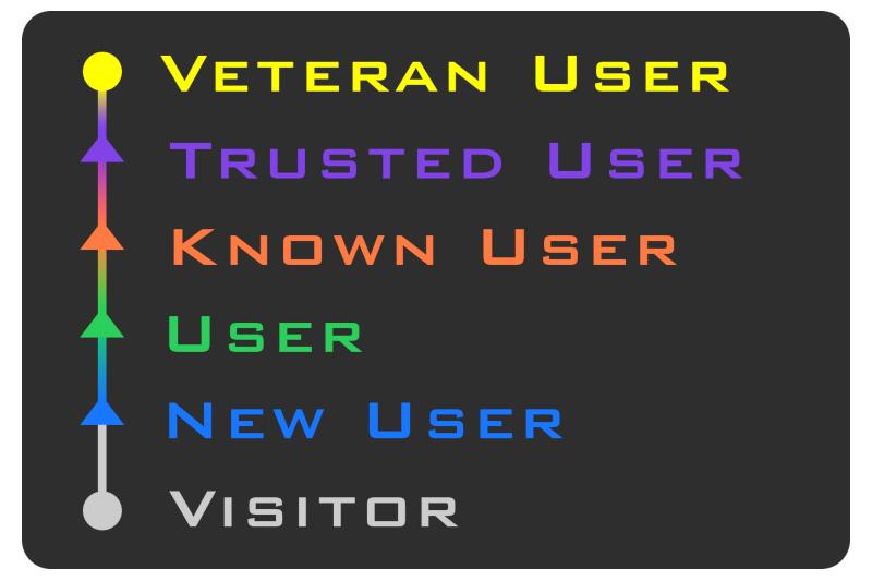 トラストシステムによる信頼度ランク。新規ユーザーのVRChatアカウントには「Visitor」のランクが与えられる。
