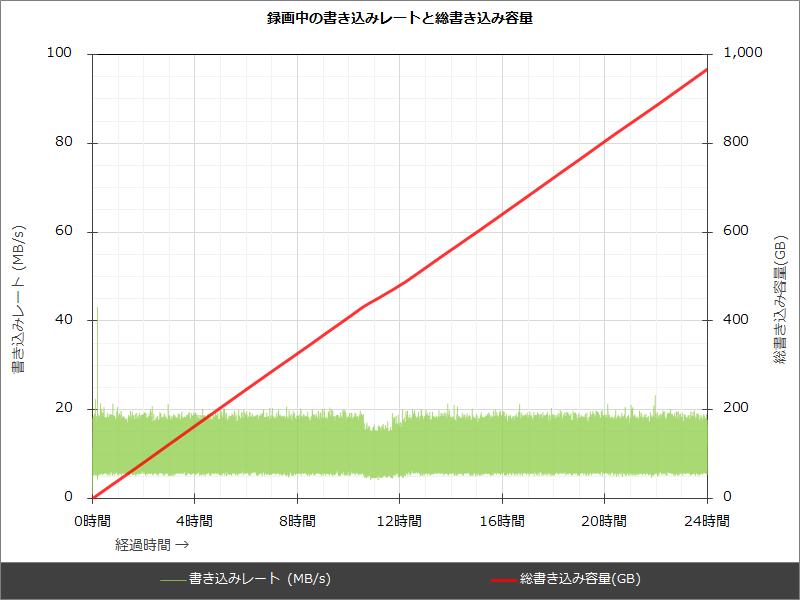 タスクマネージャーで確認した、録画中のHDDへの書き込み速度。