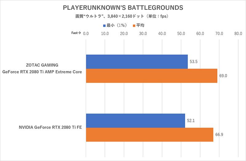4Kでも平均60fps以上を叩き出すのは驚き。RTX 2080 Ti AMP Extreme Coreだと、フレームレートがFEよりさらに伸びる