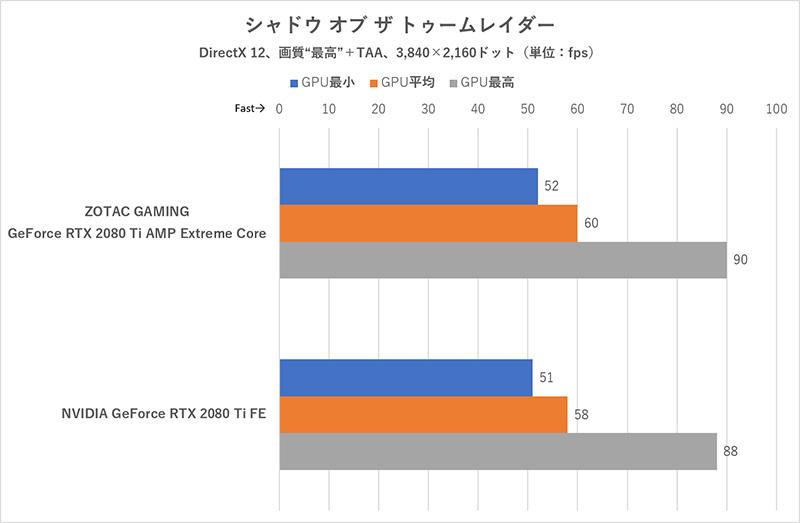 高OCのAMP Extreme Coreは平均60fpsに届く